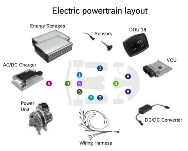 BOSCH e-GoKart Powertrain YoungStar inkl. Ladegerät